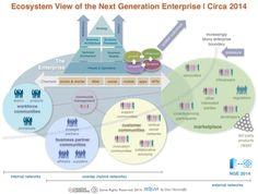 Ecosystem View of the Next Generation Enterprise for 2014: Workforce Community, Customer Community, Partner Community, Market, Social Busine...