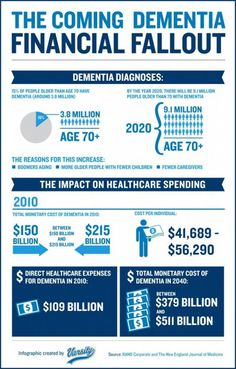 Infographic: The Coming Dementia Financial Fallout