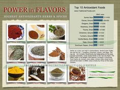 Power in FLAVOURS ❥➥❥ top 10 Antioxidant Foods: Sumac bran, Cloves, Oregano, Rosemary, Thyme ... thanks @Nutrition Solution Lifestyle