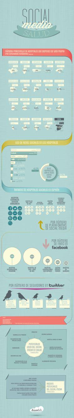 Social Media en Salud de España