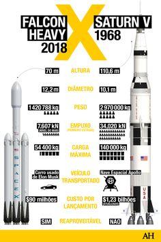 Falcon Heavy vs Saturn V: O mais poderoso foguete de hoje versus o da Apollo 11 | Quanto evoluímos em 5 décadas? A resposta é um pouquinho frustrante Apollo 11, Sistema Solar, Outer Space Facts, Nasa Rocket, Space Iphone Wallpaper, Apollo Space Program, Falcon Heavy, Space Rocket, Earth From Space