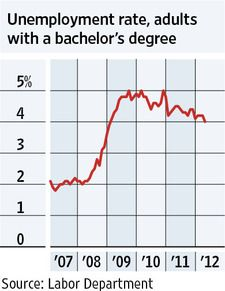 MONDAY, May 7, 2012 - American adults who hold college degrees are finding it easier to get jobs. The unemployment rate for those 25 years old and over who have at least a bachelor's degree dropped to 4% in April from 4.2% in the prior month and 4.5% in April 2011. That is roughly half the overall U.S. jobless rate, which declined to 8.1% last month from 8.2% in March.