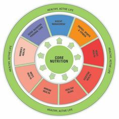 HERBALIFE CORE NUTRITION WHEEL Our 'core nutrition wheel' shows you how Herbalife® programmes fit perfectly within a healthy, active lifestyle. At the centre of the wheel are Herbalife® core products:  Herbalife Formula 1 Shake Herbalife Formula 2 Multivitamin Complex Herbalife Fibre & Herb These core products are at the foundation of each of our programmes to contribute towards balanced nutrition: core nutrition. Just outside the core range of products sit the Targeted Nutrition product…