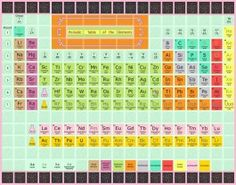 Periodic table of the elements quilt embroidraholic pinterest periodic table of the elements quilt urtaz Choice Image