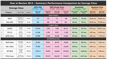 ssd performance jan'15