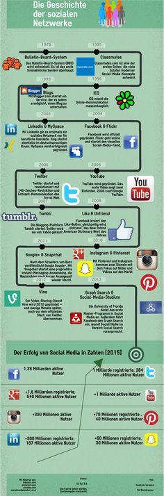 Die Social-Media-Geschichte: Vom Bulletin-Board-System 1978 bis Snapchat & Vine