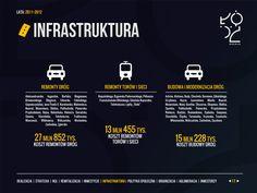 [Łódź] Realizacja zadań priorytetowych 2011-2012 - Infrastruktura