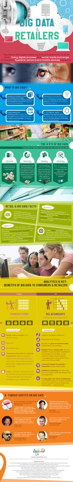 http://www.datasciencecentral.com/profiles/blogs/big-data-and-the-retail-industry-infographics