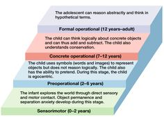 Piaget's Stages of Cognitive Development - Piaget's theory of cognitive development - Wikipedia, the free encyclopedia