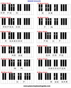 Natural minor scales chart, piano.