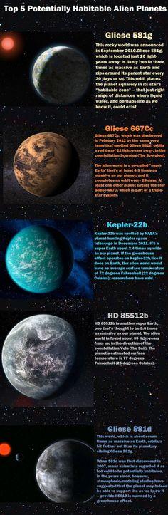 Interesting summary of potentially   habitable extrasolar planets.