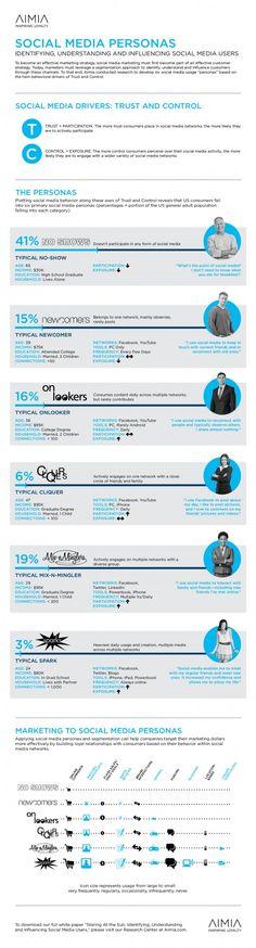 Tipos de personalidades (ou papéis) construídas por usuários de mídias sociais.