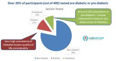 Alarming rates of diabetes prevalence in India