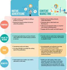 sponsored content vs native advertising - Google Search Native Advertising, Content Marketing, Online Marketing, Digital Marketing, How To Run Longer, Nativity, Online Business, Madness, Google Search
