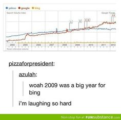 A big year for Bing