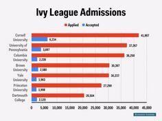 Ivy League Admissions Chart Acceptances Class 2019