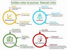linkbuilding-natural links