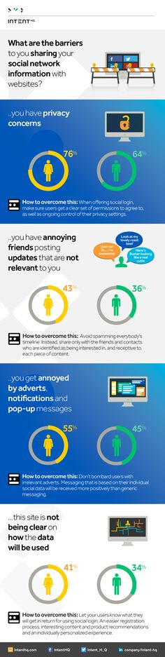 The Barriers To Sharing Your Social Network Information With Websites - #SocialMedia #Infographic
