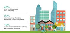 40% of world energy use comes from buildings. See how our solutions help reduce consumption!
