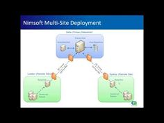 CA Unified Infrastructure Management (formerly Nimsoft Monitor) for Service Providers Ca Technologies, Monitor, Management, Technology, Tech, Tecnologia