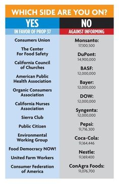 Who is in each side of the Prop 37 debate #LabelGMOs