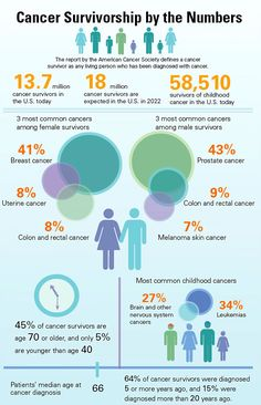 A new report by the American Cancer Society in collaboration with the National Cancer Institute predicts that the number of cancer survivors will continue to grow over the next 10 years. According to the report, although the rates of new cancer cases are decreasing, cancer survivorship is growing. Some contributing factors include the aging and growth of the U.S. population, as well as improvements in cancer care, which are helping people with cancer live longer.
