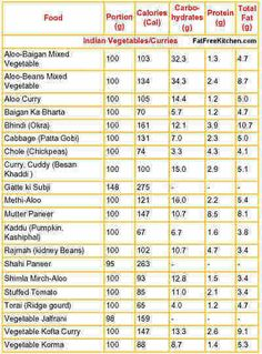 Indian food recipes images menu calorie chart thali photography nutrition chart including calories in indian food are given also the ways to preserve nutrition in indian cooking are discussed forumfinder Choice Image