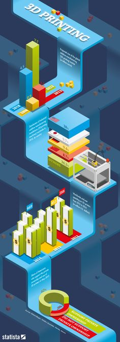Infographic: 3D Printing | This infographic illustrates key statistics on additive manufacturing, which is more commonly referred to as 3D printing.