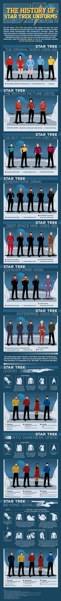 See how much Star Trek's Starfleet's style has changed throughout the years with the help of this infographic!