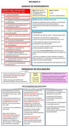 32 - RECURSOS III Novo Cpc, Leis, Curiosity, Criminal Law, Initials, Military, Garlands, Garland
