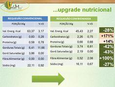 Receitas com Biomassa de Banana » Verde Vale Mais:Requeijão Caseiro com Biomassa