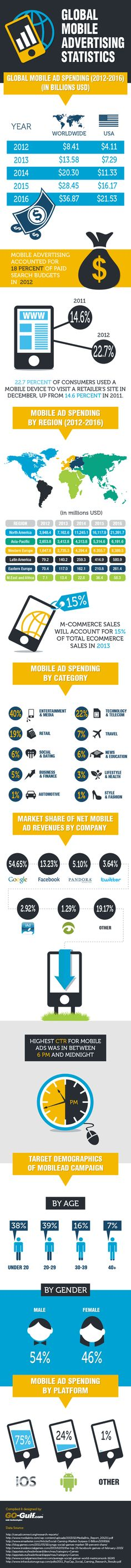 Statistics and trends of mobile advertising spending. How much advertisers are spending on mobile ads