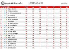 La Liga Santander (Jornada 31): Clasificación -