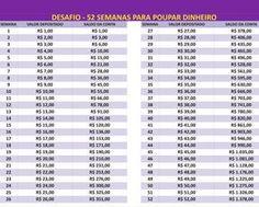 Tabela Desafio das 52 semanas (Foto: Mais Você/TV Globo) Dinheiro na mão é vendaval? Como já diria o sambista Paulinho da Viola, economizar não é uma das coisas mais fáceis de se fazer. Em dezembro e janeiro, principalmente, as despesas ...