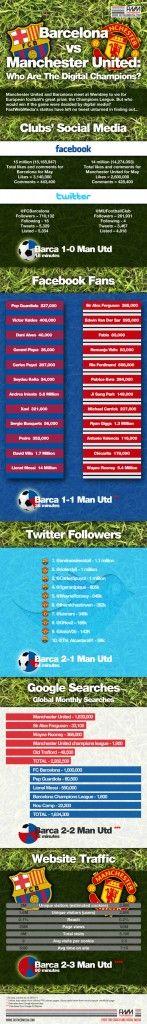 Infografía de Messi y el FC Barcelona | Infografia | Infografia - Las mejores infografias de Internet