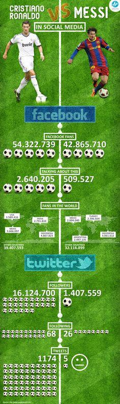 Cristiano Ronaldo in social media Ronaldo wins! Cristiano Messi, Cr7 Vs Messi, Messi And Ronaldo, Free Kick, Infographics, Advertising, Soccer, Social Media, Football