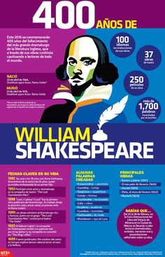 Wvis scholarship essay 4 Ways to Make Your Scholarship Essay Stand Out Writing a stellar scholarship essay can help you get more money for college. William Shakespeare, Works Of Shakespeare, Shakespeare Frases, Literature Books, English Literature, Curious Facts, Teaching Poetry, Book Writer, School Notes