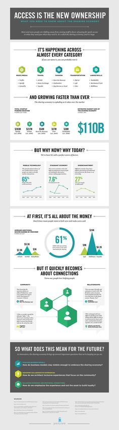Sharing Economy Info Graphic