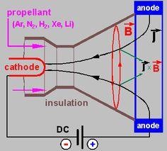 arc reactor blueprints - Google Search