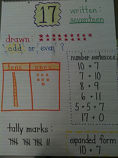 "First grade ""number sense"" anchor chart... They have to do this type of thing in Everyday Math Series in 1st - 3rd I know!"