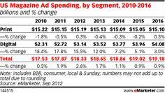 Digital Revenues Put Magazine Ad Spending on Growth Track - eMarketer