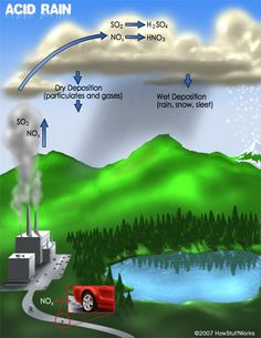 How is acid rain formed? good thing we have an informative picture to tell us