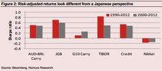 The G10 Yen Carry Trade is back on after two lost decades.(November 19th 2012)