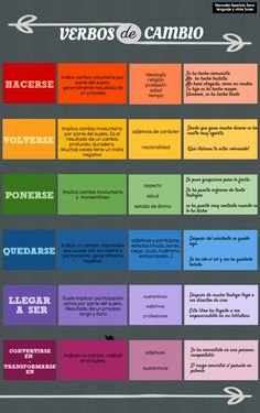 verbos de cambio A great infographics that helps you learn Spanish grammar…
