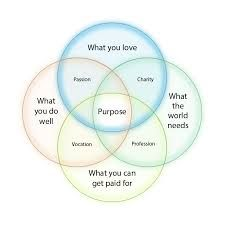 Catholic-Link's Library - How to find your life's purpose? Venn's ...
