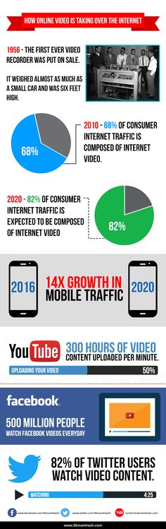How Online Video Is Taking Over The Internet Infographic - https://elearninginfographics.com/online-video-is-taking-over-the-internet-infographic/