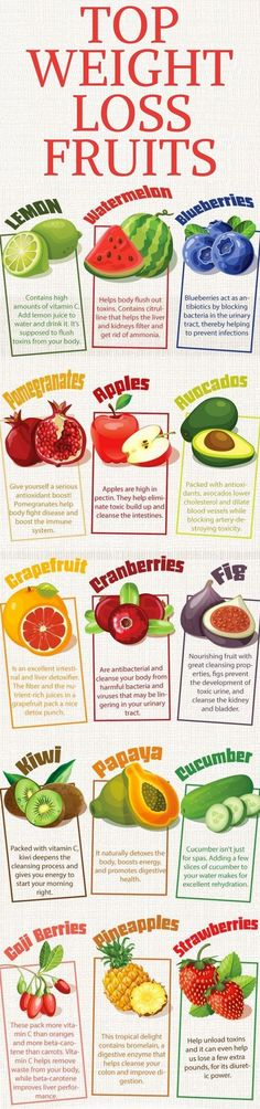 10 best fruits to eat if you want to lose weight fast.