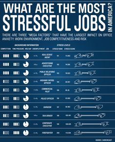 What are America's Most Stressful Jobs?