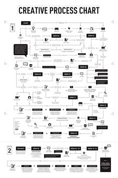 Business infographic : Wonderful Creative Process Chart by Jooey Lek via Behance Business infographic & data visualisation Wonderful Design Thinking, Creative Thinking, Web Design, Graphic Design, Mode Design, Layout Design, Design Trends, Conception D'interface, Web Responsive