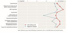 Die CAS Software AG belegt erneut eine Spitzenposition in wichtigen Aspekten der Kundenzufriedenheit.